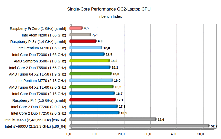 nBench Single Core CPU Leistung